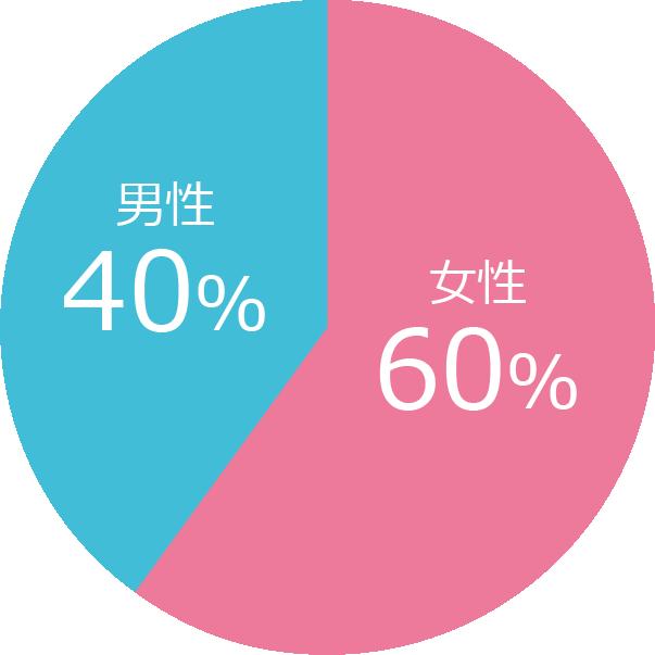 IBJ会員男女比率グラフ