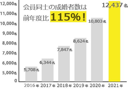 IBJ会員同士の成婚者数は右肩上がりに伸びています。