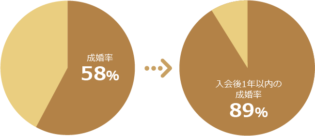 キャンマリアージュの成婚率