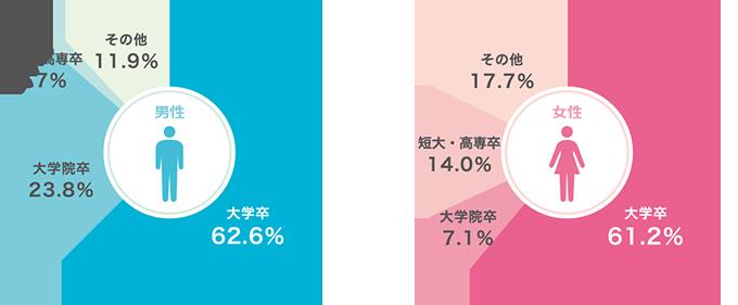 キャンマリアージュ会員データ(学歴)