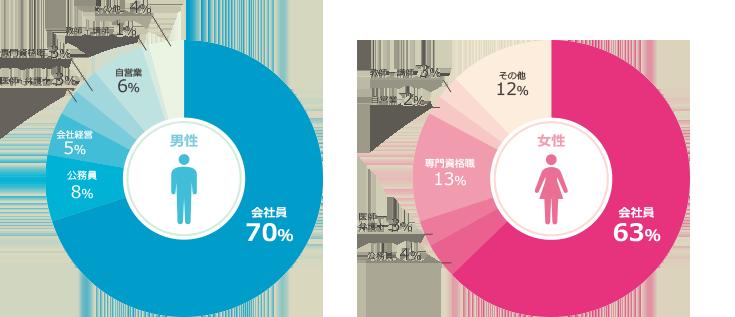 キャンマリアージュ会員データ(職業)