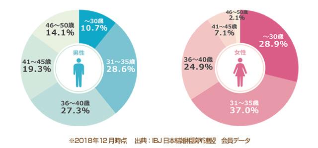 IBJ日本結婚相談所連盟 年齢別会員データ