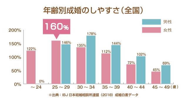 結婚相談所 年齢別成婚のしやすさグラフ